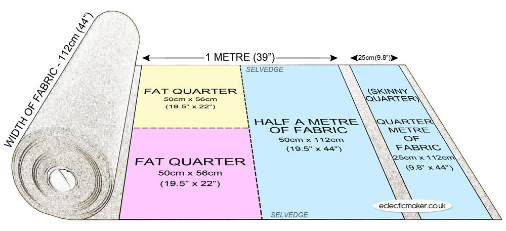 Fabric Cutting Guide